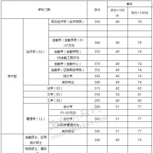 【西财线】西南财经大学2013年考研考试复试分数线及说明