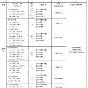 【招生目录】西南财经大学2018研究生招生目录(专业、人数)