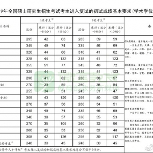 快讯!2019考研国家线公布啦