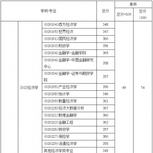 「西财线」西南财经大学2019年硕士研究生复试分数线